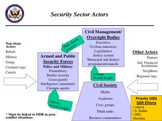 Security Sector Actors