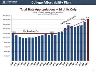 College Affordability Plan