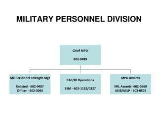 MILITARY PERSONNEL DIVISION