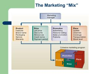 "The Marketing ""Mix"""