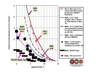 Critical Current Density at 4.2K, kA/mm²