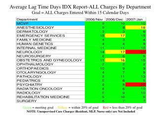 Average Lag Time Days IDX Report-ALL Charges By Department