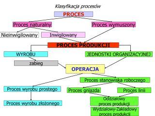 Klasyfikacja procesów
