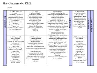 2:1 Kultur, medier och  estetik Vad är  KME ?  - Presentation  t.ex. i folderform.