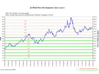 Jet  Fuel  Price Development ( last 2 years )