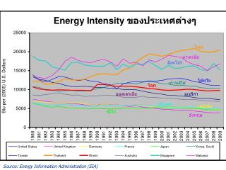 Source: Energy Information Administration EIA