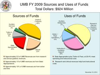 UMB FY 2009 Sources and Uses of Funds Total Dollars: $924 Million