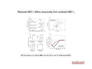 BO Schroeder  et al. Nature 469 , 419-423 (2011) doi:10.1038/nature09674