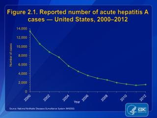 Figure 2.1. Reported number of acute hepatitis A cases — United States, 2000–2012