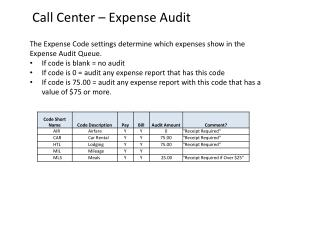 Call Center – Expense Audit