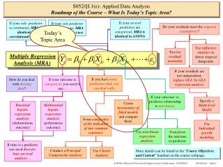 S052/ § I.1(e): Applied Data Analysis Roadmap of the Course – What Is Today's Topic Area?