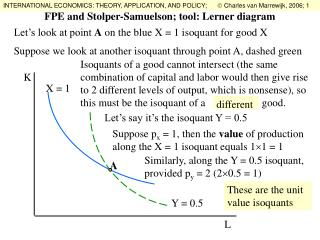 FPE and Stolper-Samuelson; tool: Lerner diagram