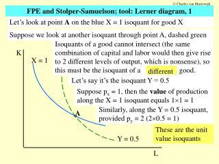 FPE and Stolper-Samuelson; tool: Lerner diagram, 1