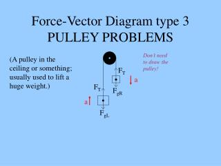 Force-Vector Diagram type 3 PULLEY PROBLEMS