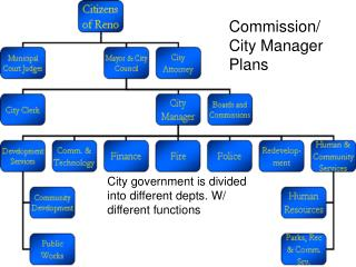 City government is divided into different depts. W/ different functions
