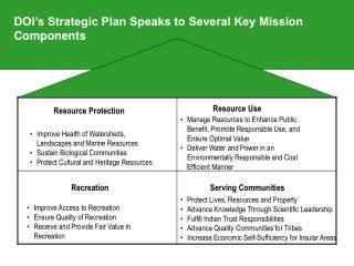 DOI's Strategic Plan Speaks to Several Key Mission Components