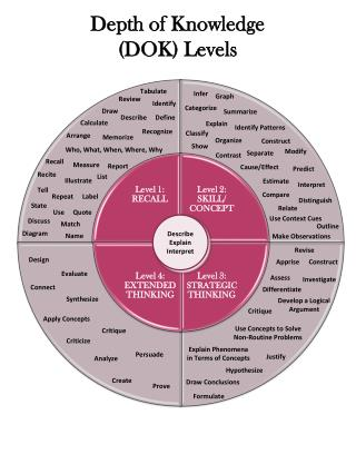 Depth of  Knowledge (DOK ) Levels