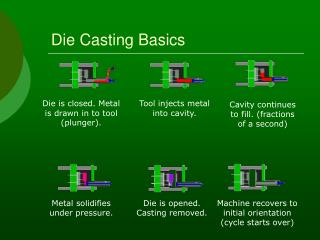Die Casting Basics