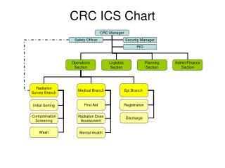 CRC ICS Chart