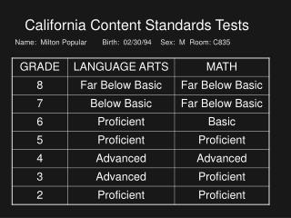 California Content Standards Tests