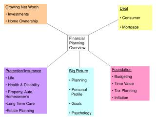 Big Picture  Planning  Personal       Profile  Goals  Psychology