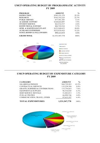UMCP OPERATING BUDGET BY PROGRAMMATIC ACTIVITY  FY 2009