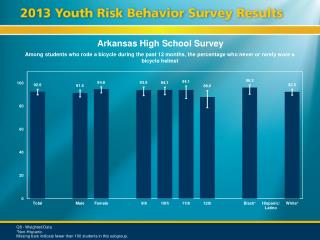 Arkansas High School Survey