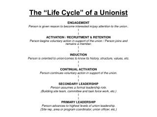 "The ""Life Cycle"" of a Unionist"