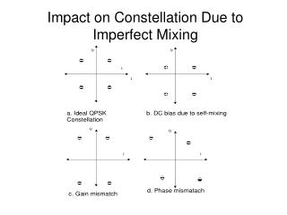Impact on Constellation Due to Imperfect Mixing
