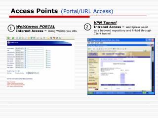 Access Points (Portal/URL Access)