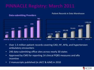 PINNACLE Registry: March 2011
