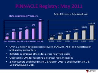 PINNACLE Registry: May 2011
