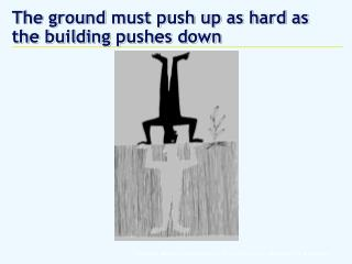 The ground must push up as hard as  the building pushes down