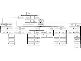facilities org chart 10 08