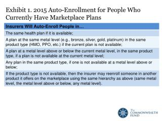 Exhibit 1. 2015  Auto-Enrollment for  People Who Currently Have Marketplace Plans