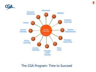 The CGA Program: Time to Succeed