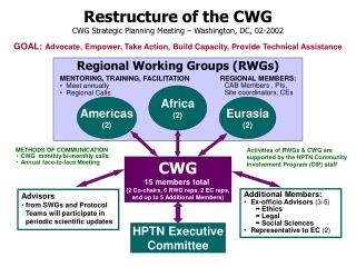 Restructure of the CWG CWG Strategic Planning Meeting – Washington, DC, 02-2002