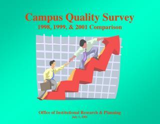 Campus Quality Survey 1998, 1999, & 2001 Comparison