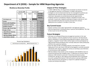 Department of X (DOX) – Sample for HRM Reporting Agencies