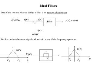 Ideal Filters
