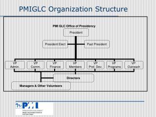 PMIGLC Organization Structure