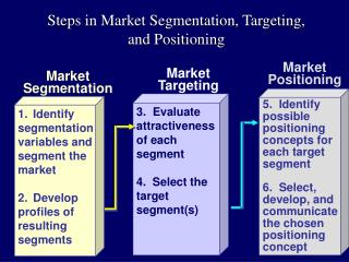 Steps in Market Segmentation, Targeting, and Positioning