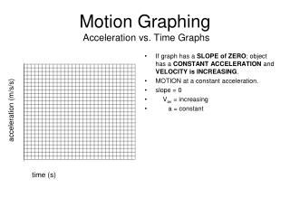 Motion Graphing  Acceleration vs. Time Graphs