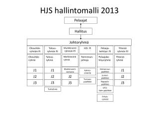 HJS hallintomalli 2013