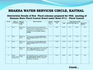 BHAKRA WATER SERVICES CIRCLE, KAITHAL