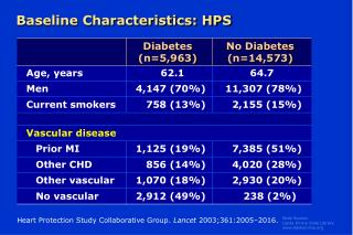 Baseline Characteristics: HPS