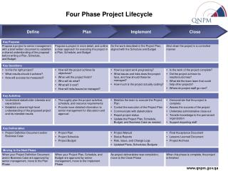 Four Phase Project Lifecycle
