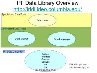 IRI Data Library Overview iridl.ldeo.columbia/