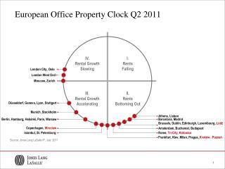 European Office Property Clock Q2 2011