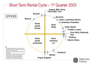 Short Term Rental Cycle – 1 st  Quarter 2003